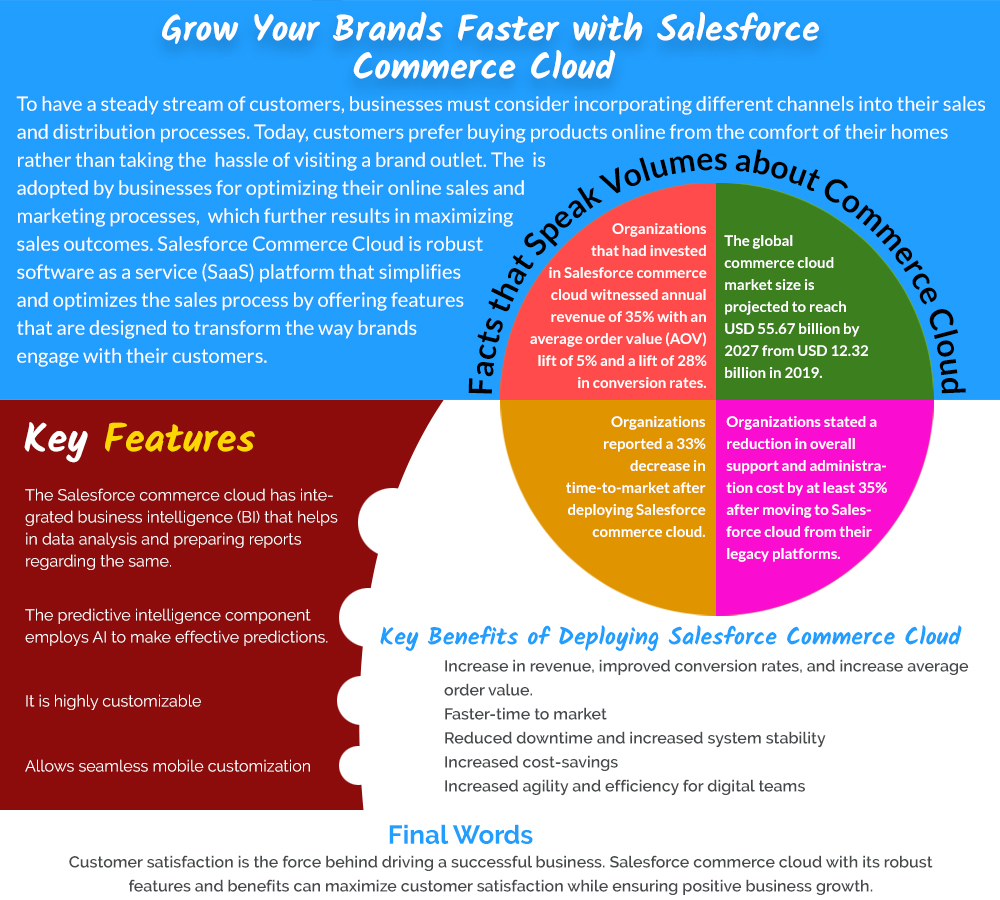 Grow Your Brands Faster with Salesforce Commerce Cloud